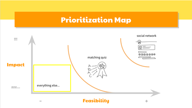 slide-prioritization